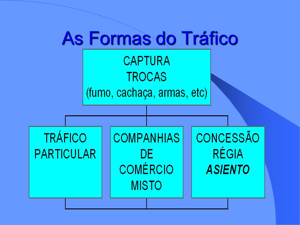 As Formas do Tráfico