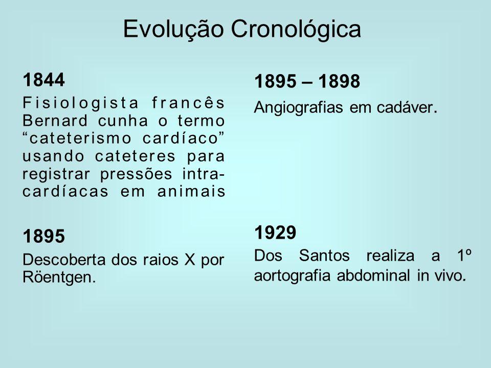 Evolução Cronológica 1844 1895 – 1898 1895 1929