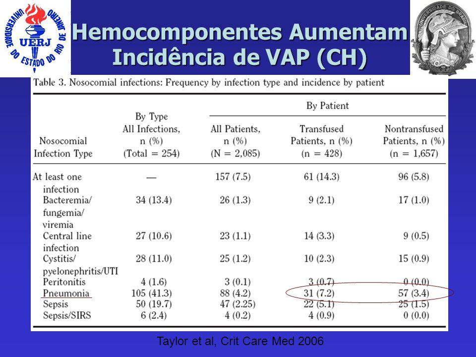 Hemocomponentes Aumentam Incidência de VAP (CH)