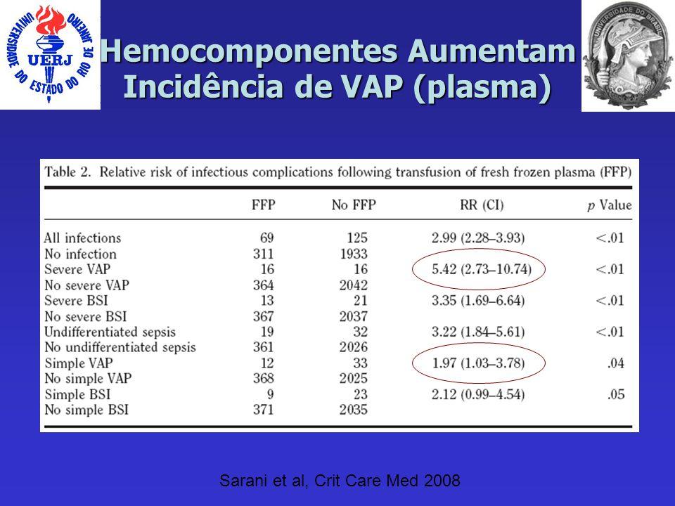 Hemocomponentes Aumentam Incidência de VAP (plasma)