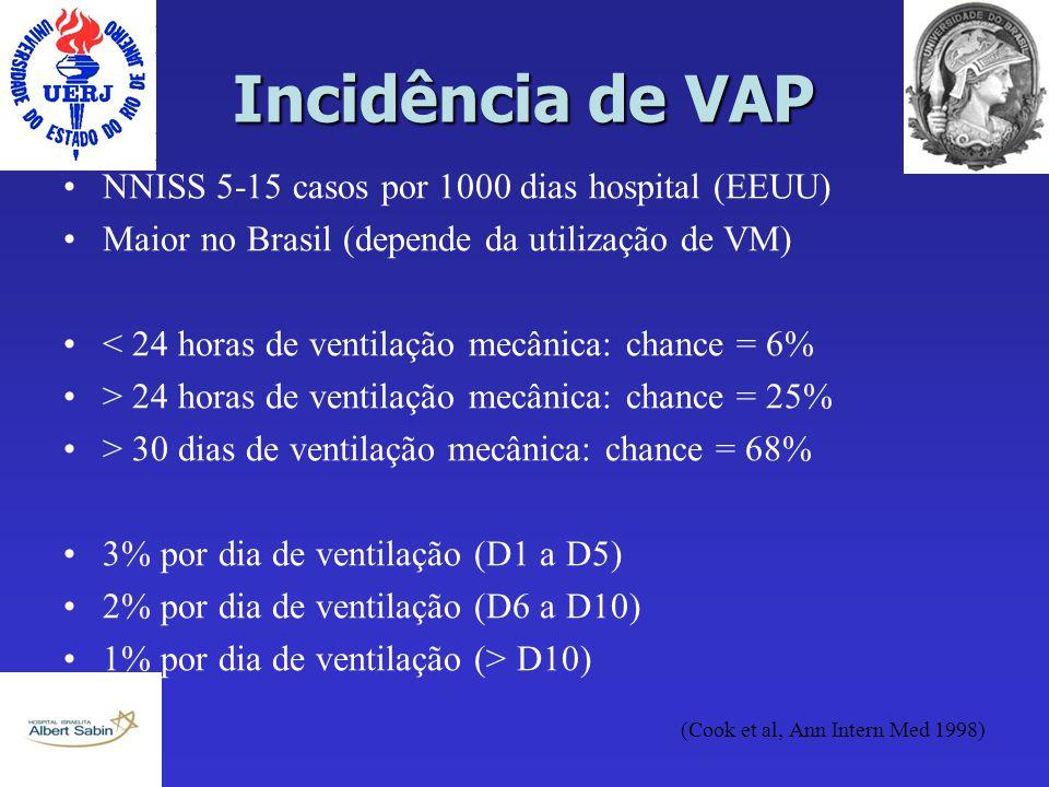 Incidência de VAP NNISS 5-15 casos por 1000 dias hospital (EEUU)