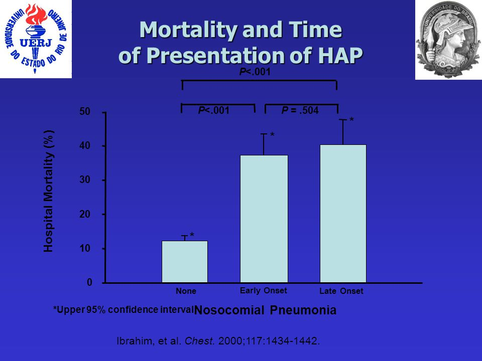 Mortality and Time of Presentation of HAP