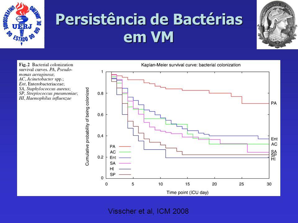 Persistência de Bactérias em VM