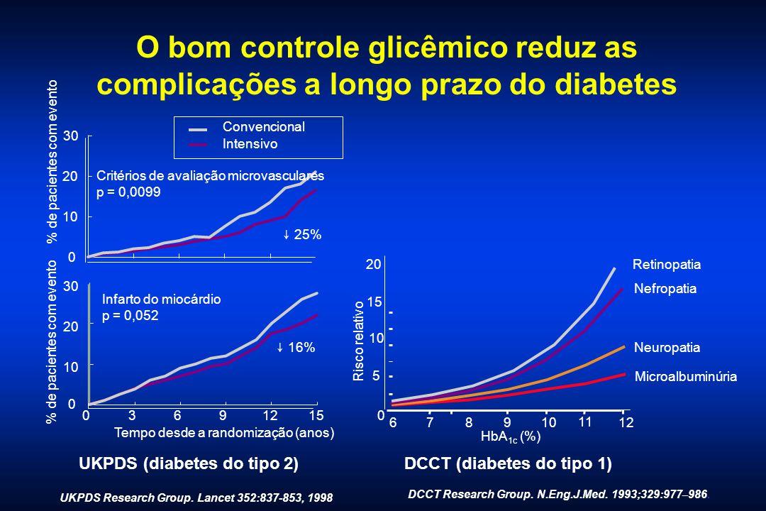 O bom controle glicêmico reduz as complicações a longo prazo do diabetes