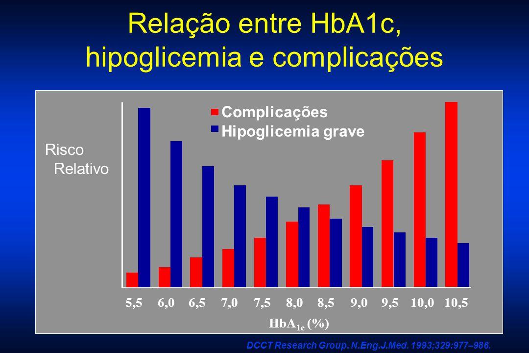 Relação entre HbA1c, hipoglicemia e complicações
