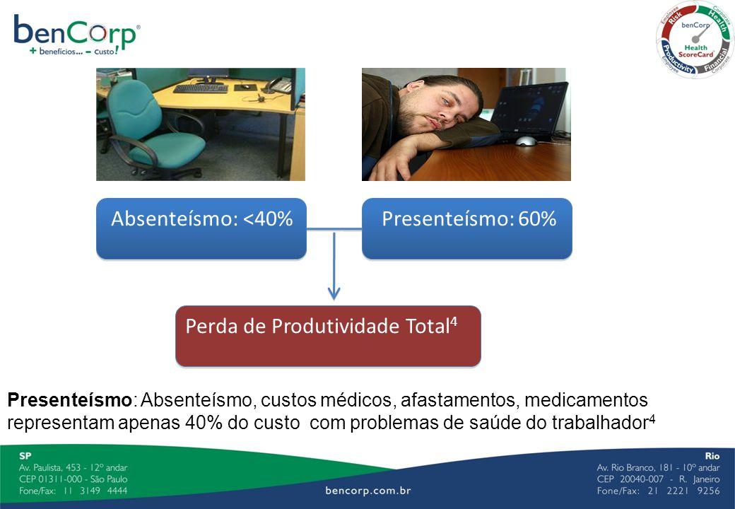 Perda de Produtividade Total4