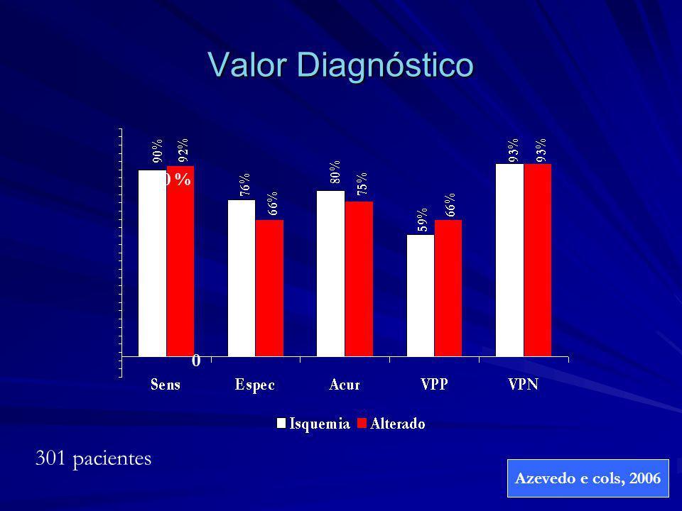 Valor Diagnóstico 100 % 301 pacientes Azevedo e cols, 2006