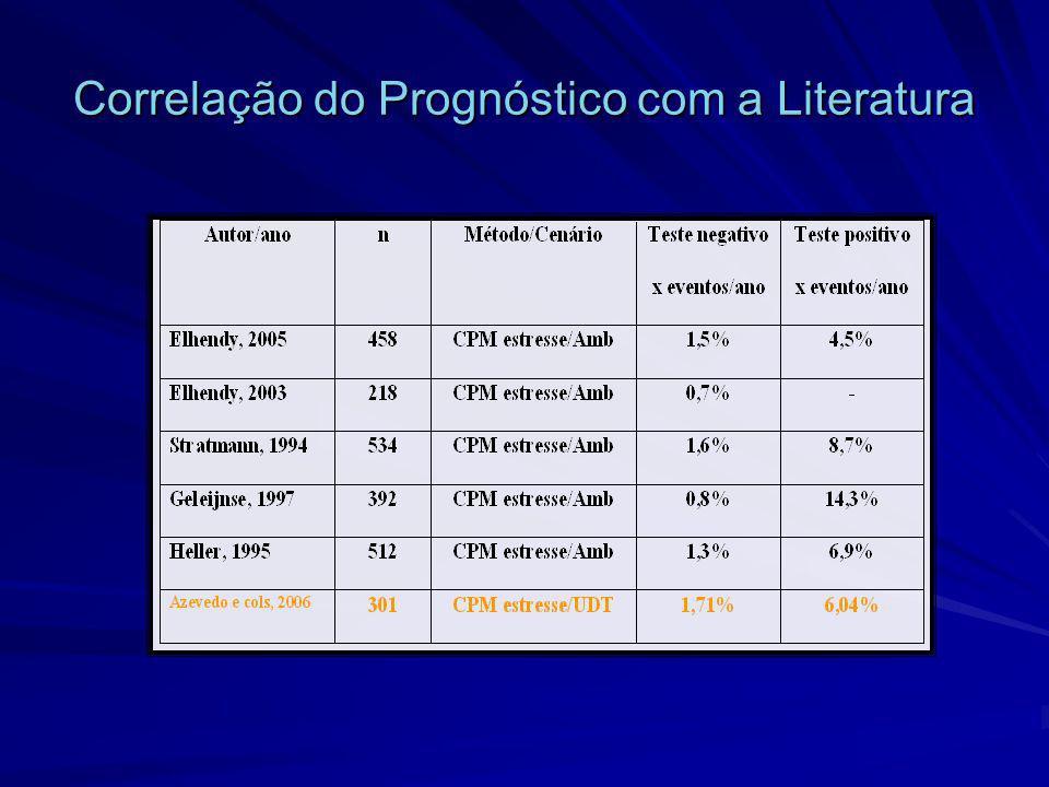 Correlação do Prognóstico com a Literatura
