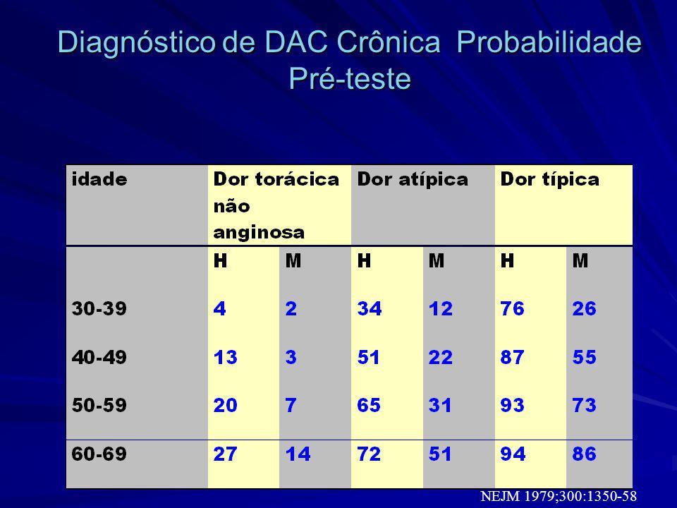 Diagnóstico de DAC Crônica Probabilidade Pré-teste