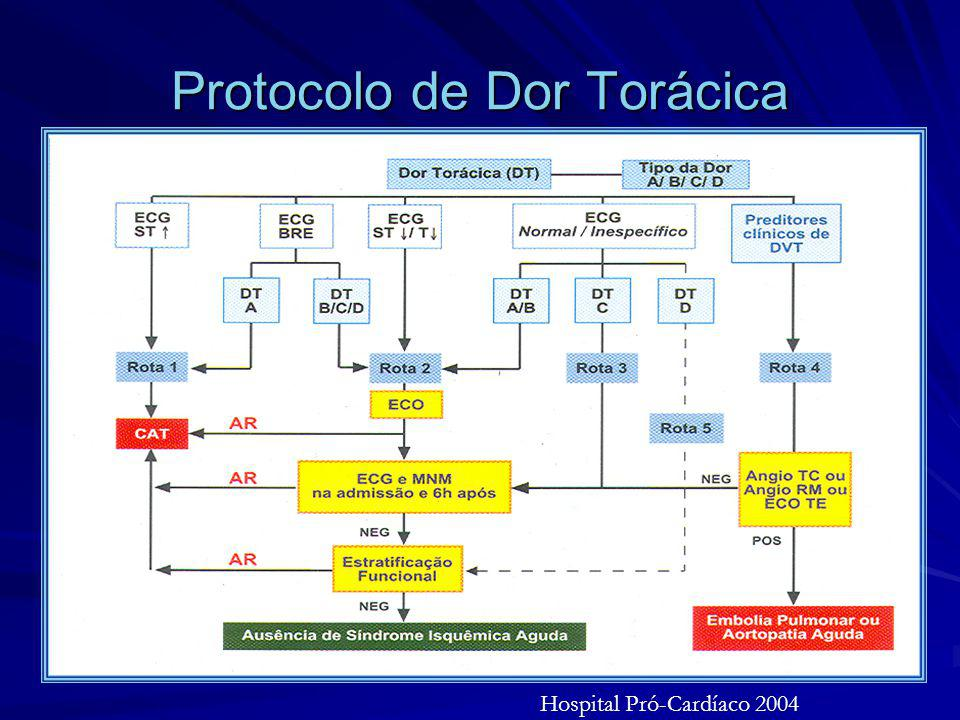 Protocolo de Dor Torácica