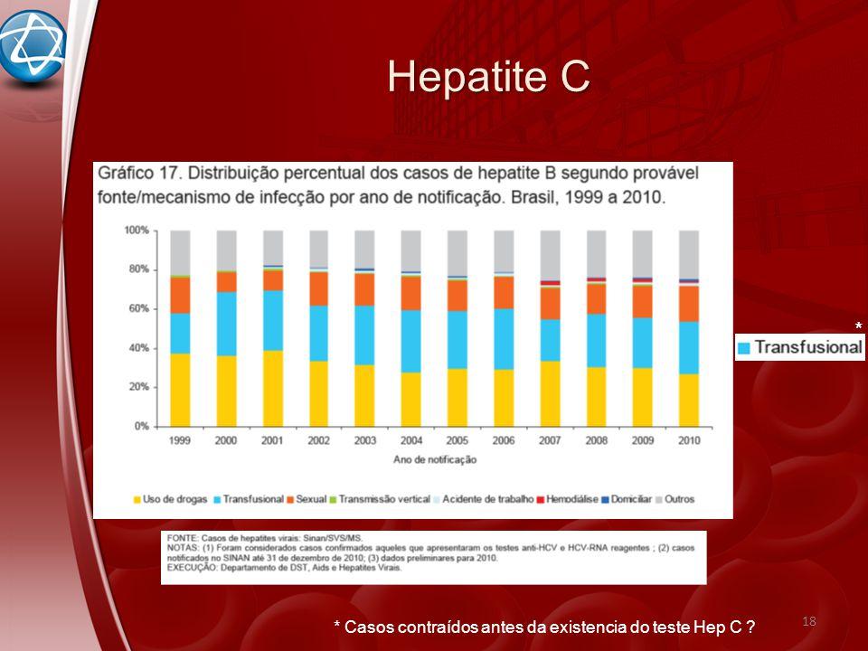 Hepatite C * * Casos contraídos antes da existencia do teste Hep C
