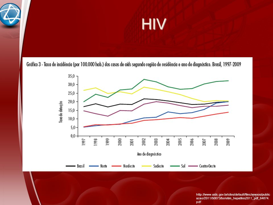 HIV http://www.aids.gov.br/sites/default/files/anexos/publicacao/2011/50073/boletim_hepatites2011_pdf_64874.pdf.