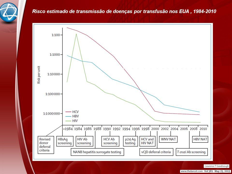 Risco estimado de transmissão de doenças por transfusão nos EUA , 1984-2010