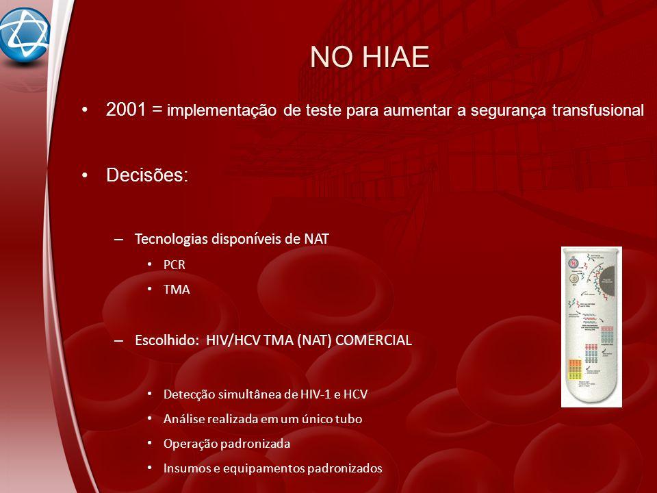 NO HIAE 2001 = implementação de teste para aumentar a segurança transfusional. Decisões: Tecnologias disponíveis de NAT.