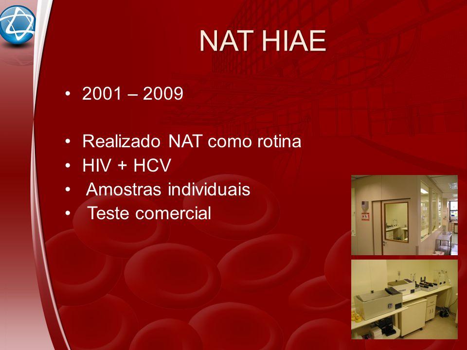 NAT HIAE 2001 – 2009 Realizado NAT como rotina HIV + HCV