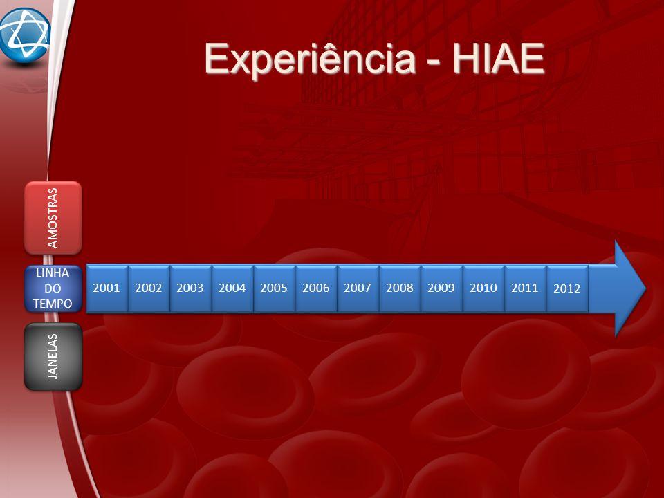 Experiência - HIAE AMOSTRAS LINHA DO TEMPO 2001 2002 2003 2004 2005