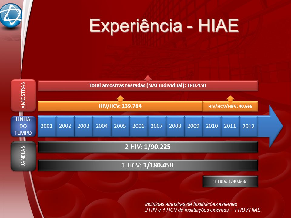 Total amostras testadas (NAT individual): 180.450