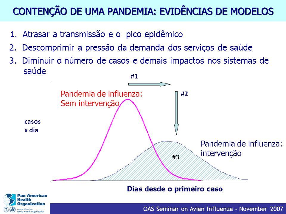 CONTENÇÃO DE UMA PANDEMIA: EVIDÊNCIAS DE MODELOS