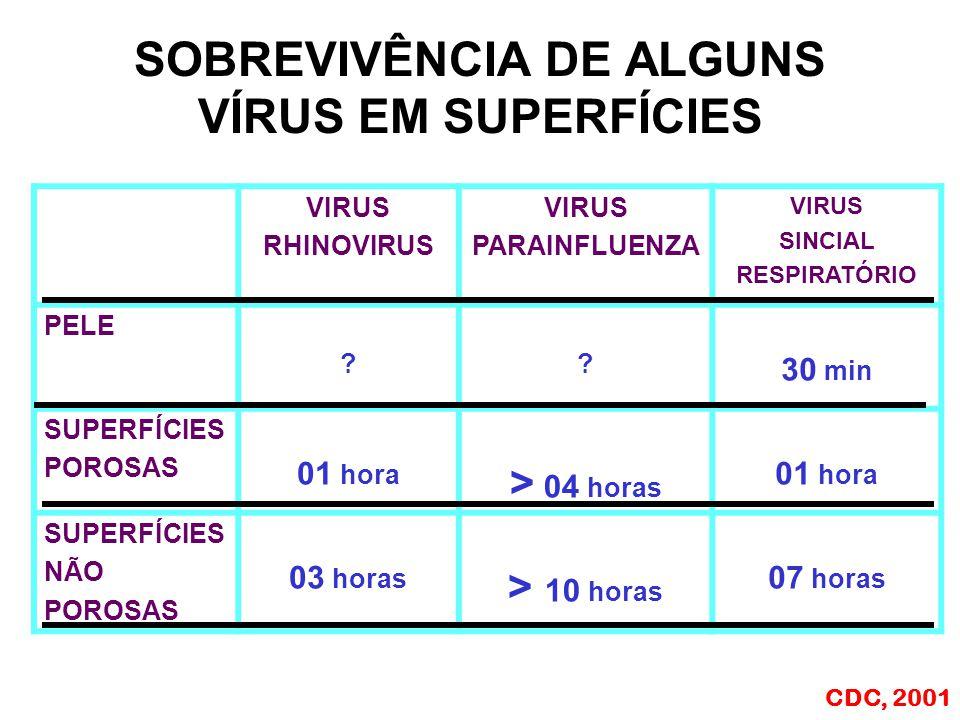 SOBREVIVÊNCIA DE ALGUNS VÍRUS EM SUPERFÍCIES