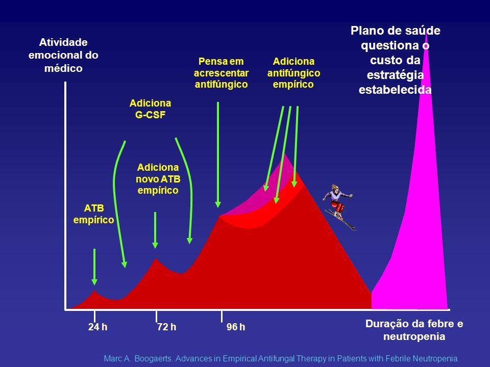 Plano de saúde questiona o custo da estratégia estabelecida