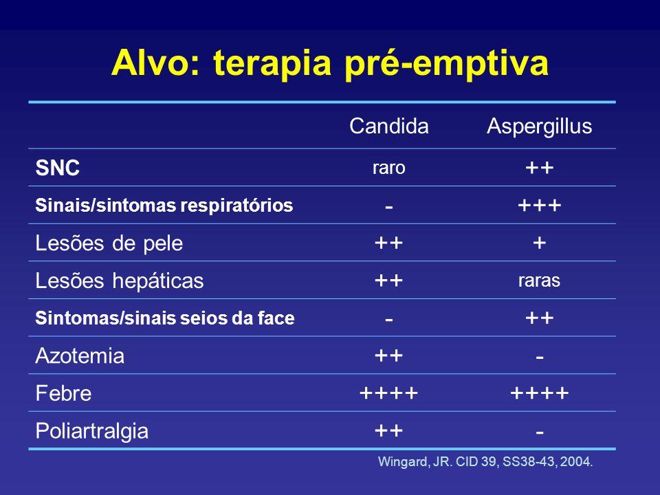 Alvo: terapia pré-emptiva