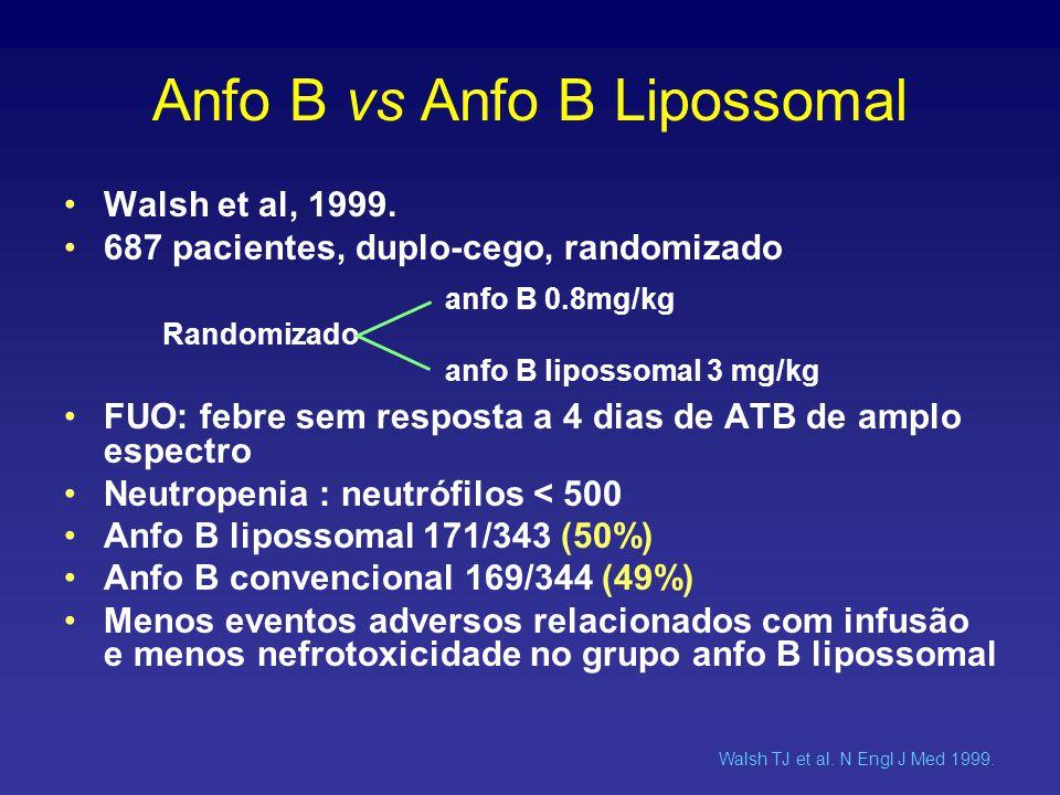 Anfo B vs Anfo B Lipossomal