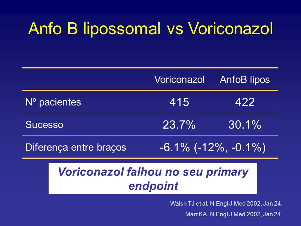 Voriconazol falhou no seu primary endpoint