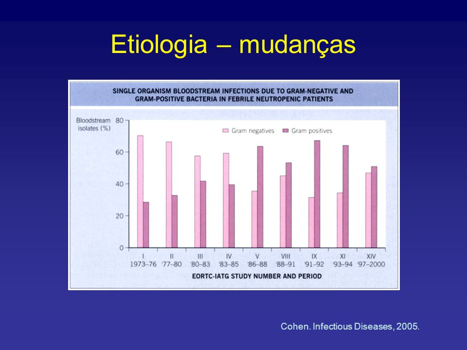 Etiologia – mudanças Cohen. Infectious Diseases, 2005.