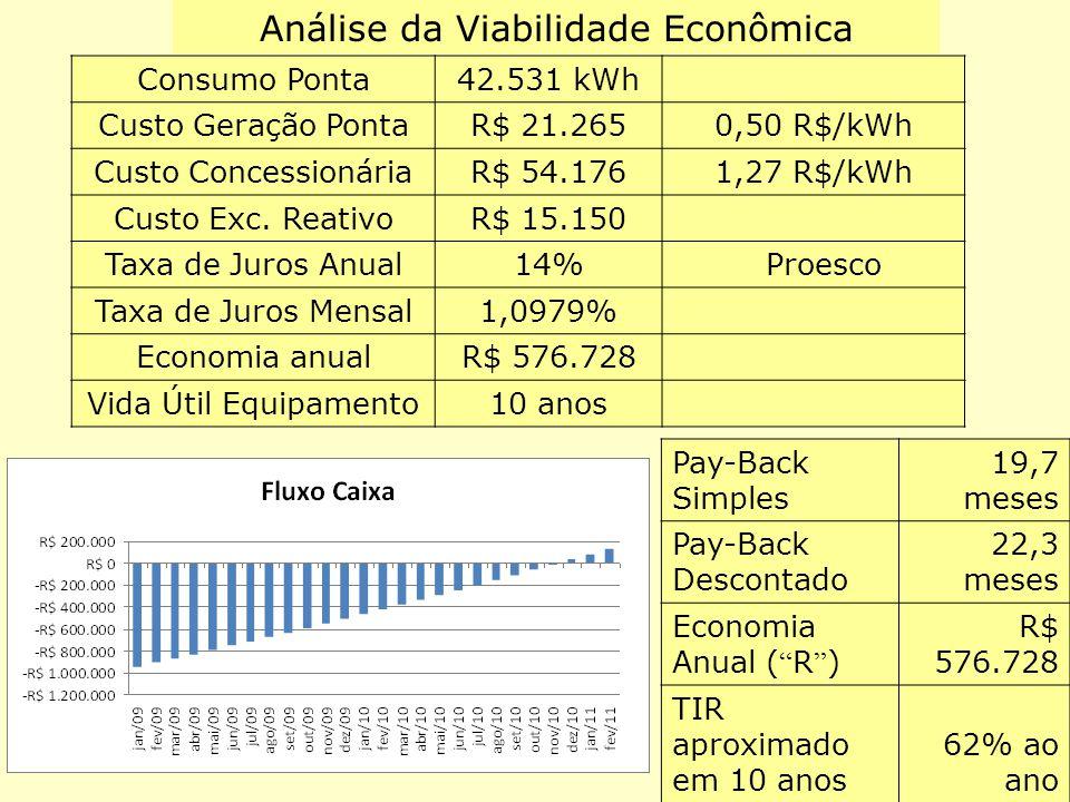 Análise da Viabilidade Econômica