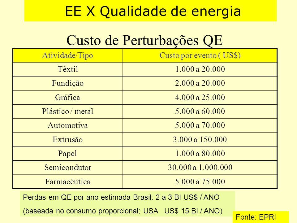 Custo de Perturbações QE