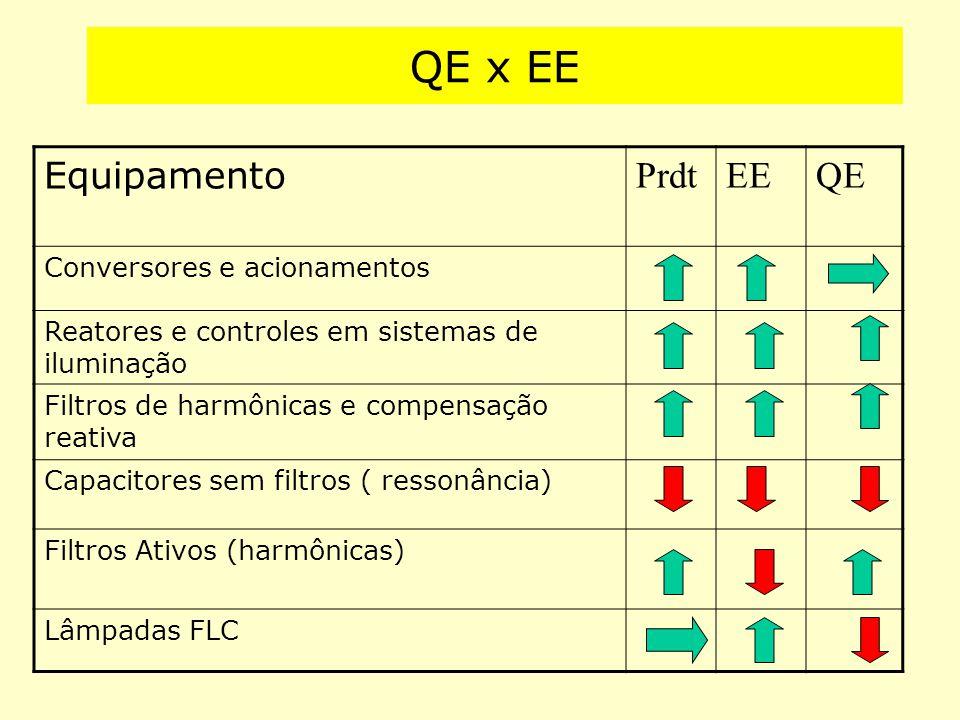 QE x EE Equipamento Prdt EE QE Conversores e acionamentos