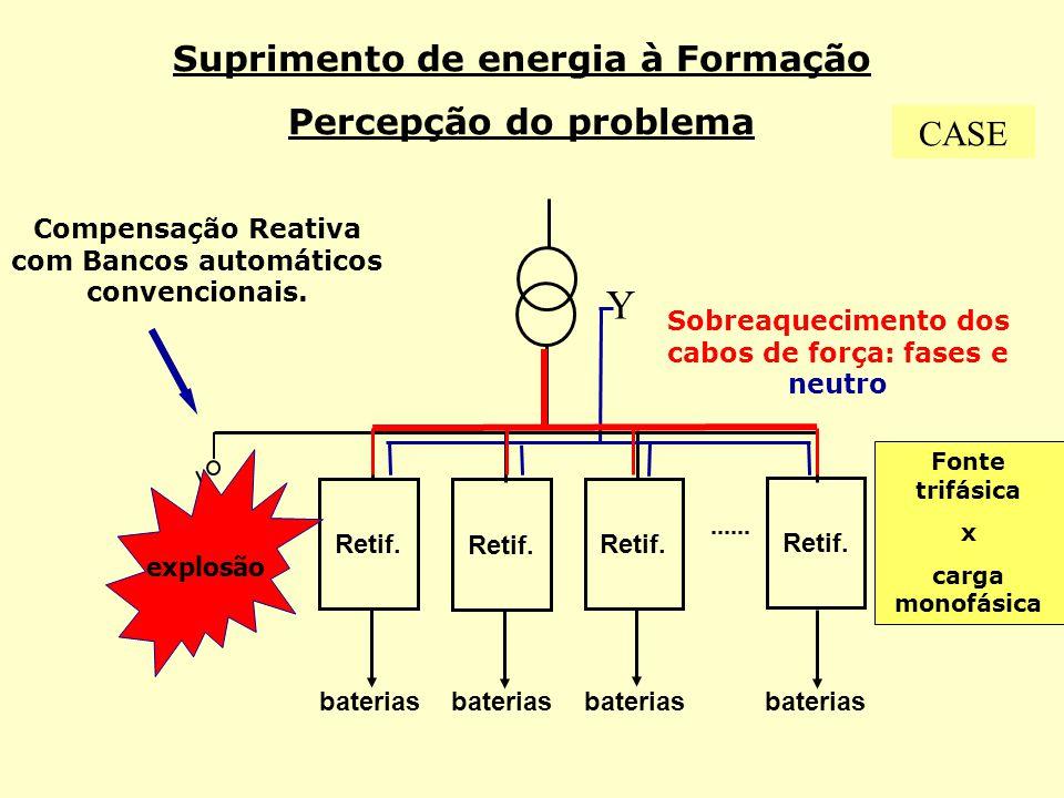 Y Suprimento de energia à Formação Percepção do problema CASE