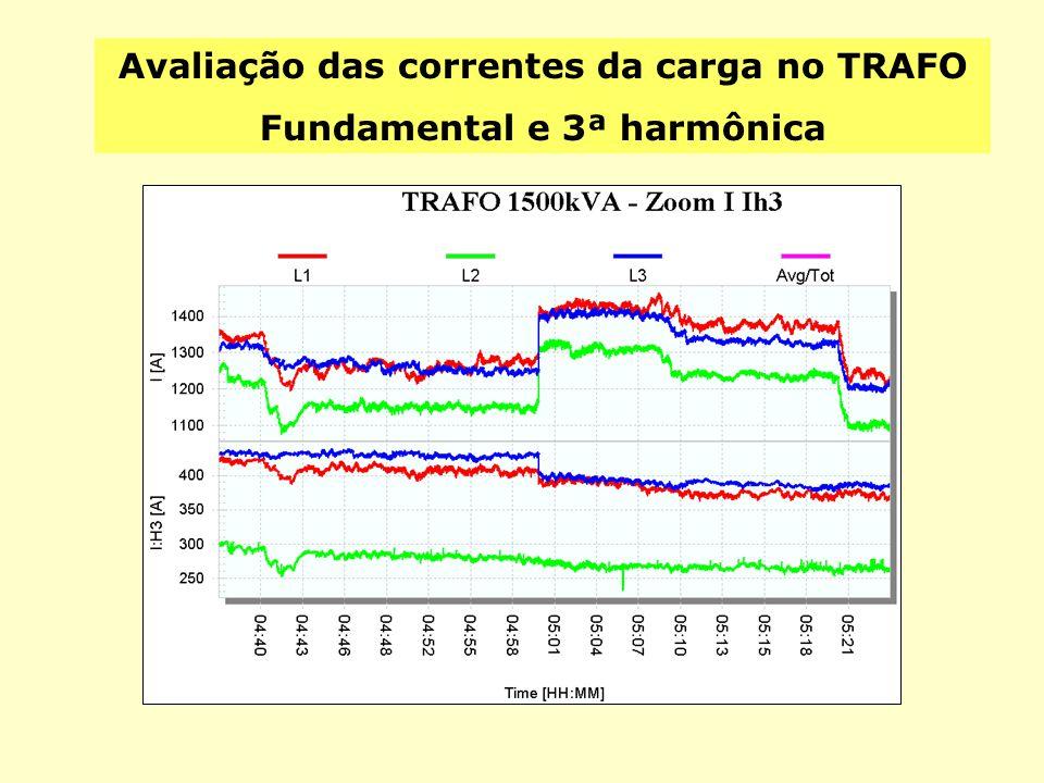 Avaliação das correntes da carga no TRAFO Fundamental e 3ª harmônica