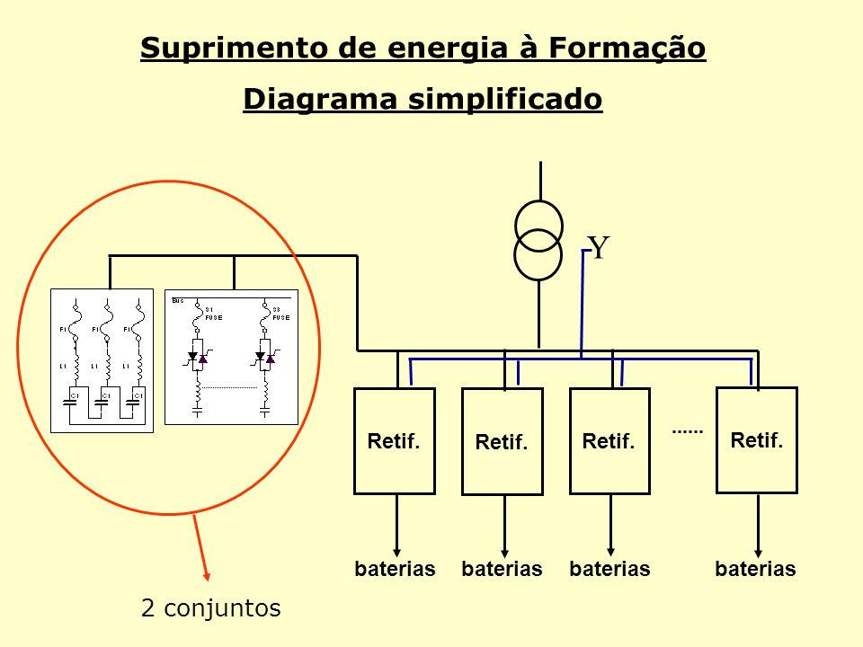 Suprimento de energia à Formação Diagrama simplificado