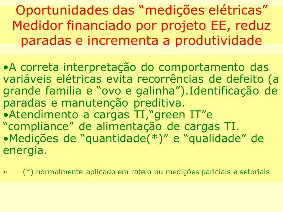 Oportunidades das medições elétricas Medidor financiado por projeto EE, reduz paradas e incrementa a produtividade