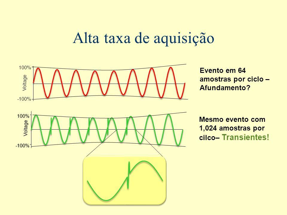 Alta taxa de aquisição Evento em 64 amostras por ciclo – Afundamento