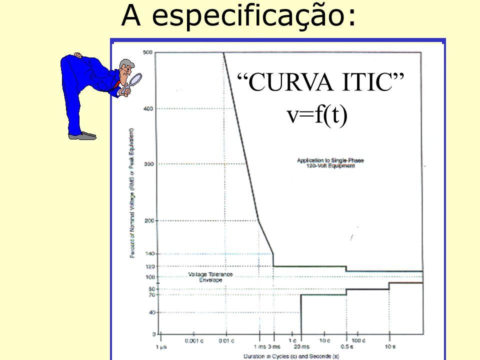 A especificação: CURVA ITIC v=f(t)