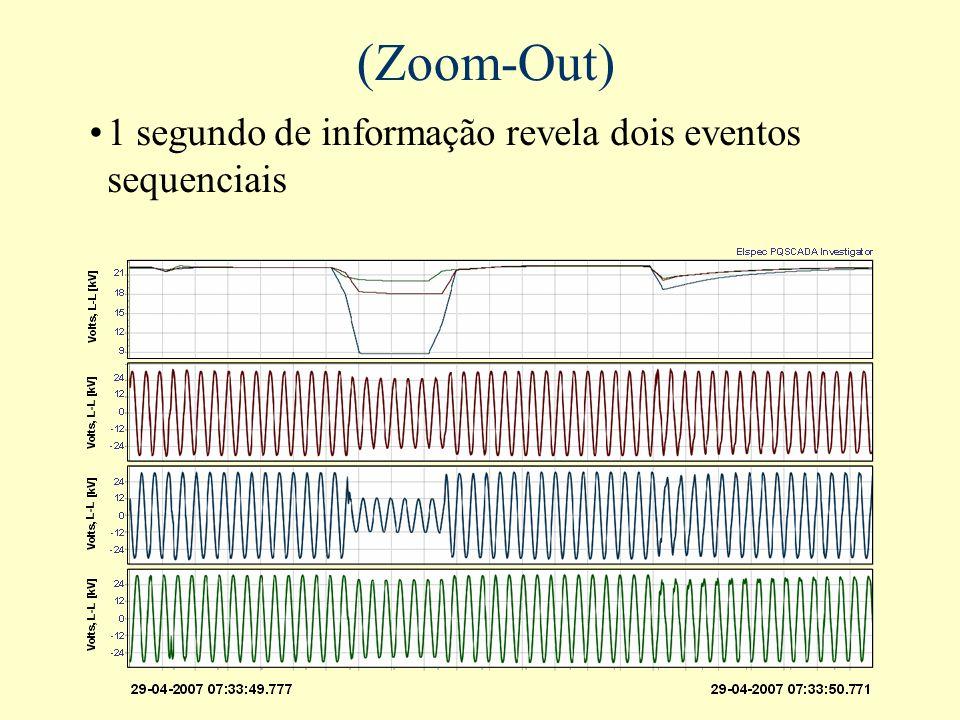 (Zoom-Out) 1 segundo de informação revela dois eventos sequenciais L-L
