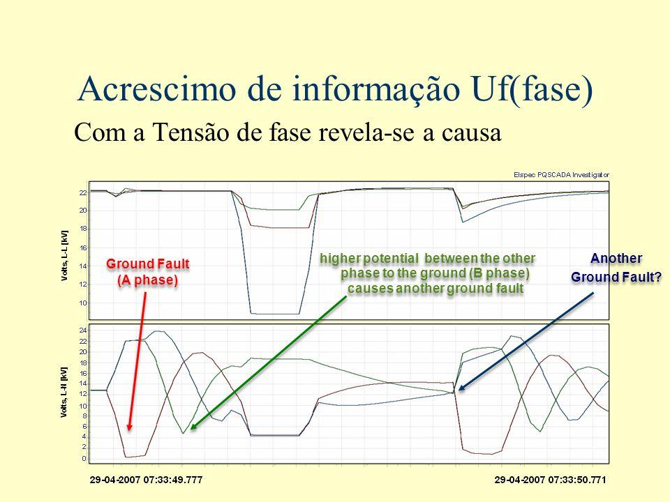 Acrescimo de informação Uf(fase)