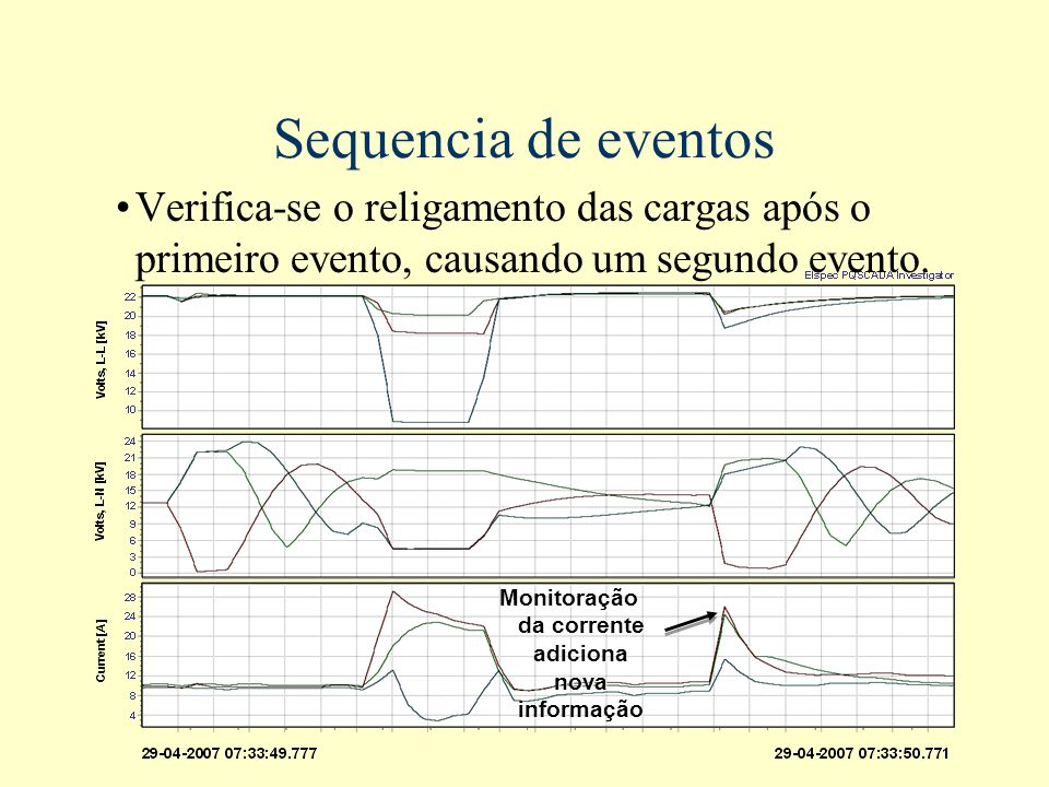Monitoração da corrente adiciona nova informação