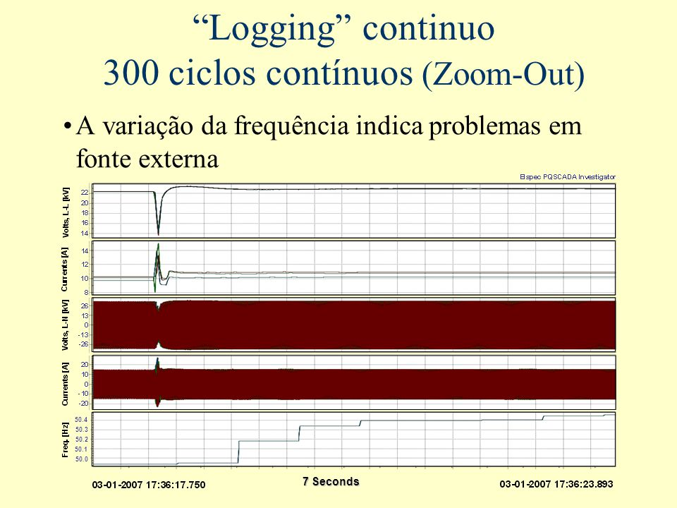Logging continuo 300 ciclos contínuos (Zoom-Out)