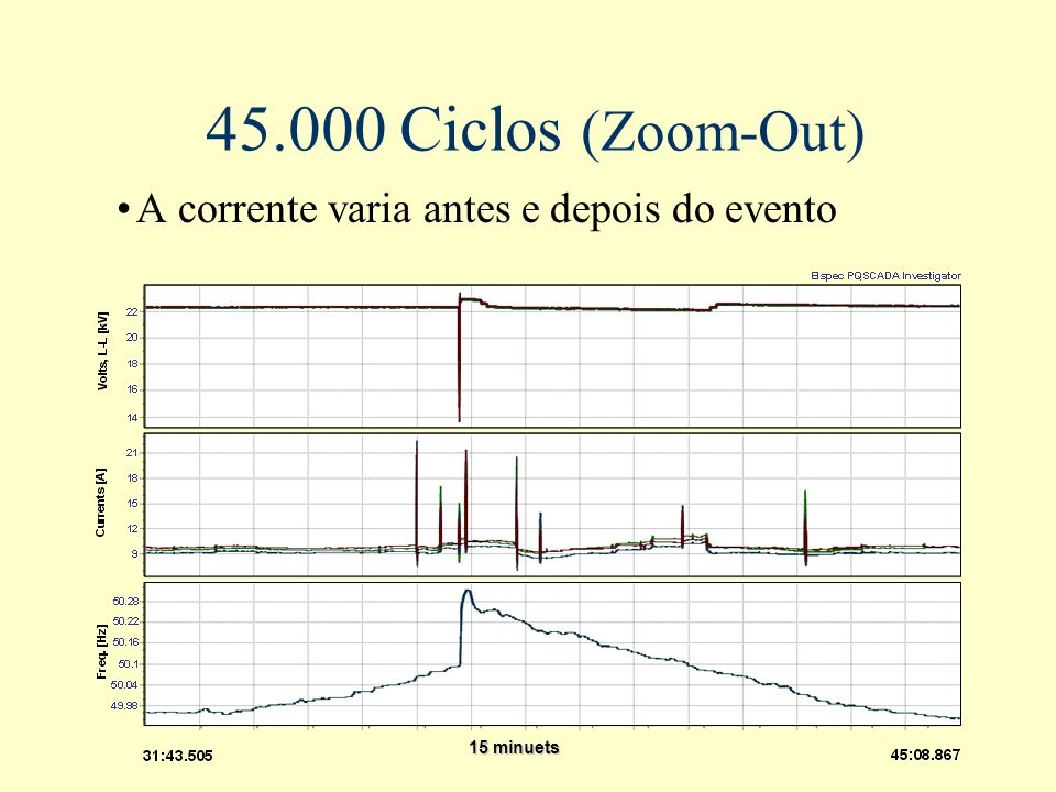 45.000 Ciclos (Zoom-Out) A corrente varia antes e depois do evento