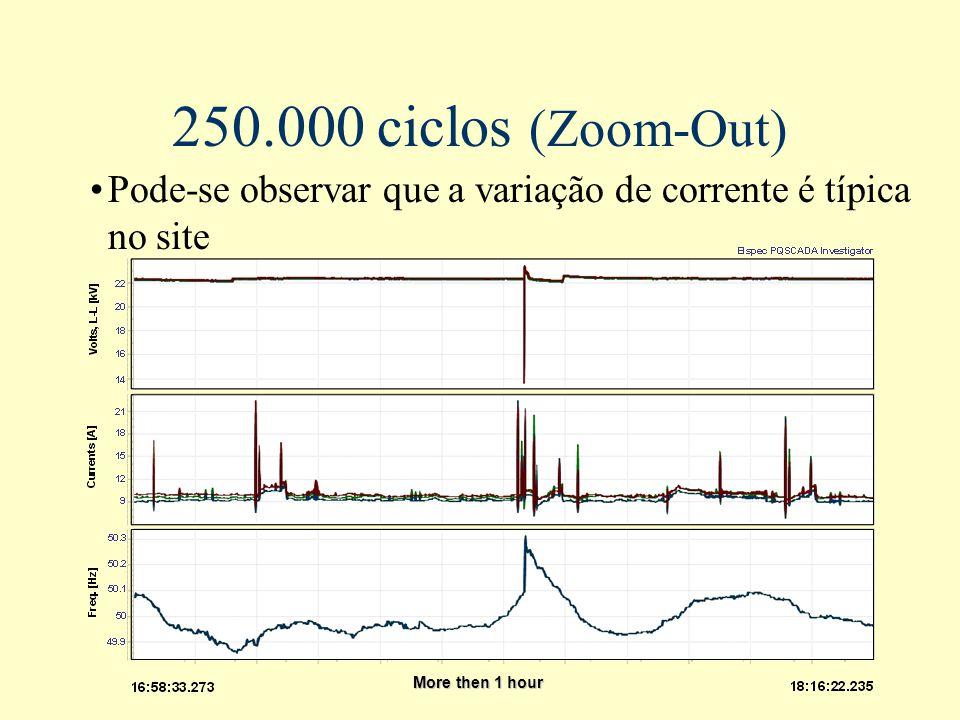250.000 ciclos (Zoom-Out) Pode-se observar que a variação de corrente é típica no site.