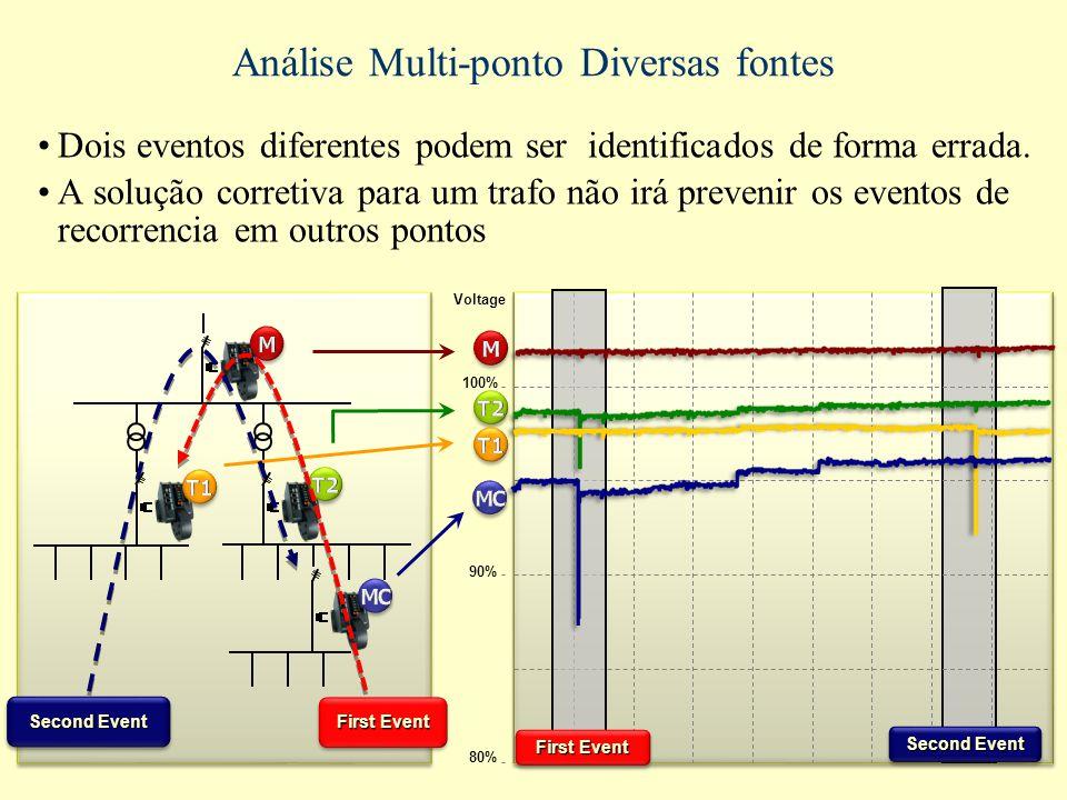 Análise Multi-ponto Diversas fontes