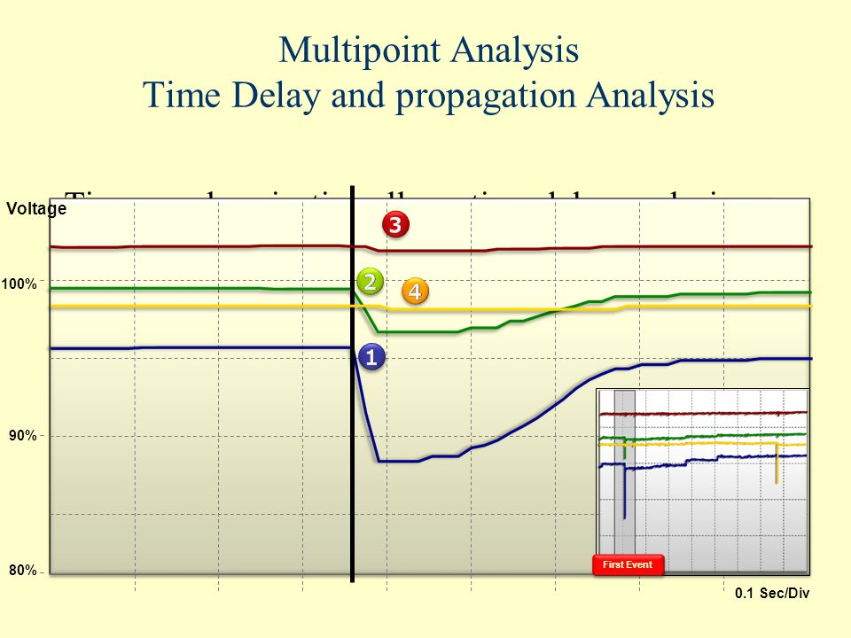 Multipoint Analysis Time Delay and propagation Analysis