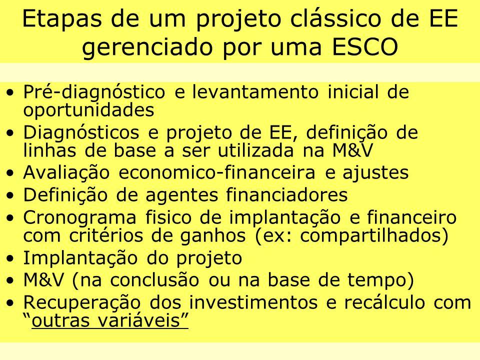 Etapas de um projeto clássico de EE gerenciado por uma ESCO