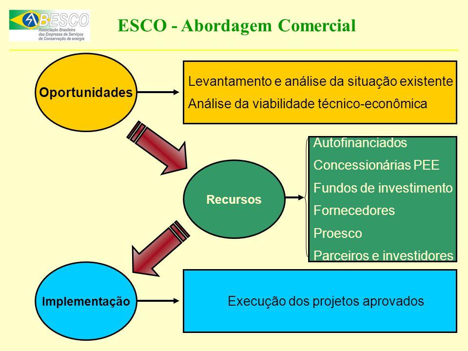 ESCO - Abordagem Comercial