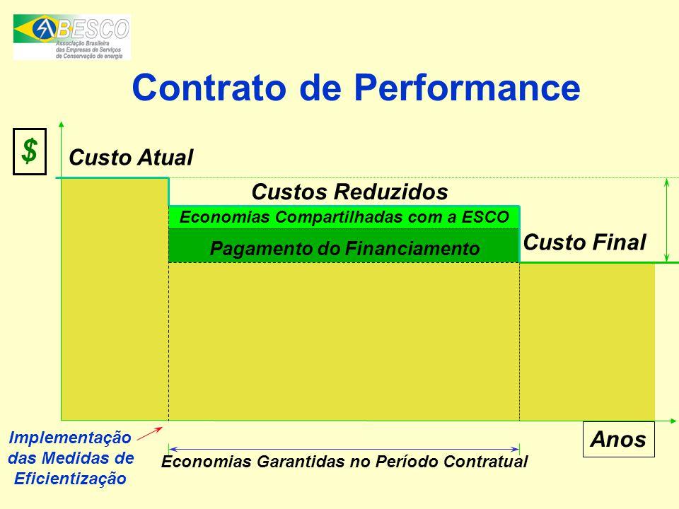 Contrato de Performance