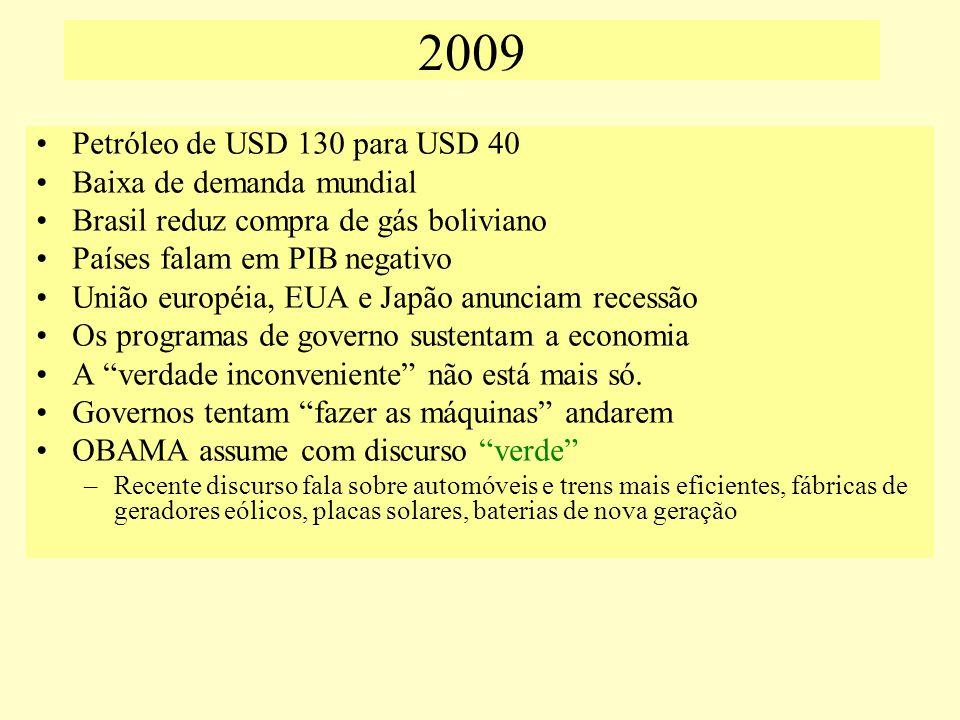 2009 Petróleo de USD 130 para USD 40 Baixa de demanda mundial