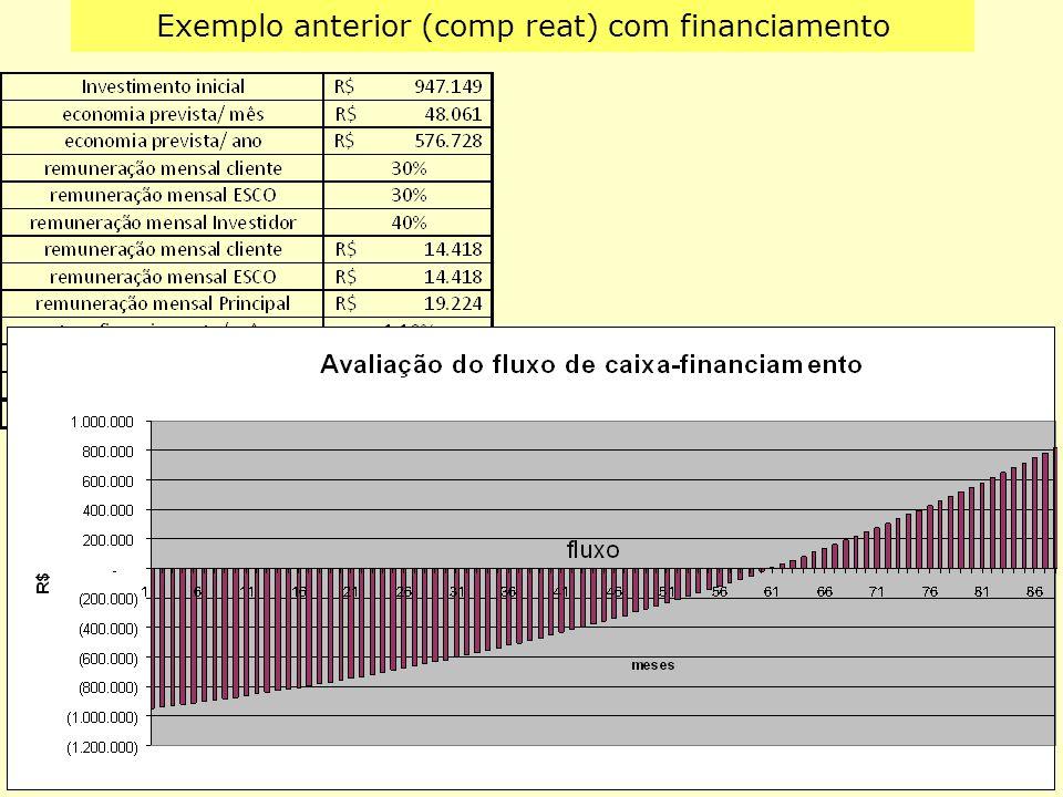 Exemplo anterior (comp reat) com financiamento